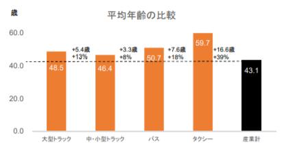 国土交通省・厚生労働省:賃金構造基本統計調査