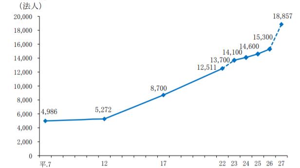 平成27年度までの法人経営体数の推移
