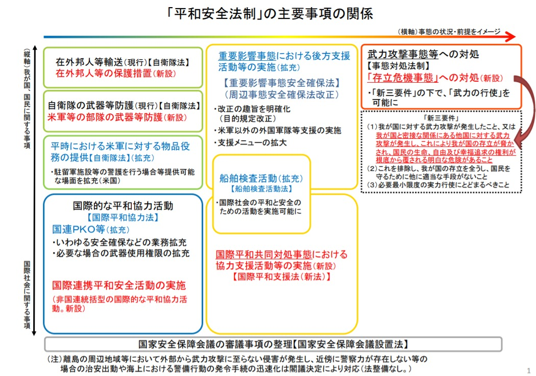 内閣官房の公開資料