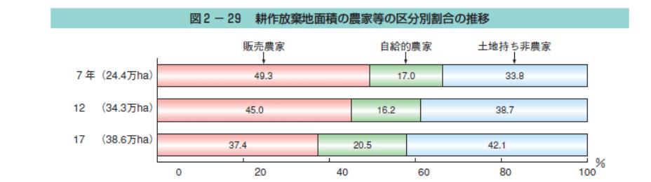 農林水産省の統計に基づくグラフ