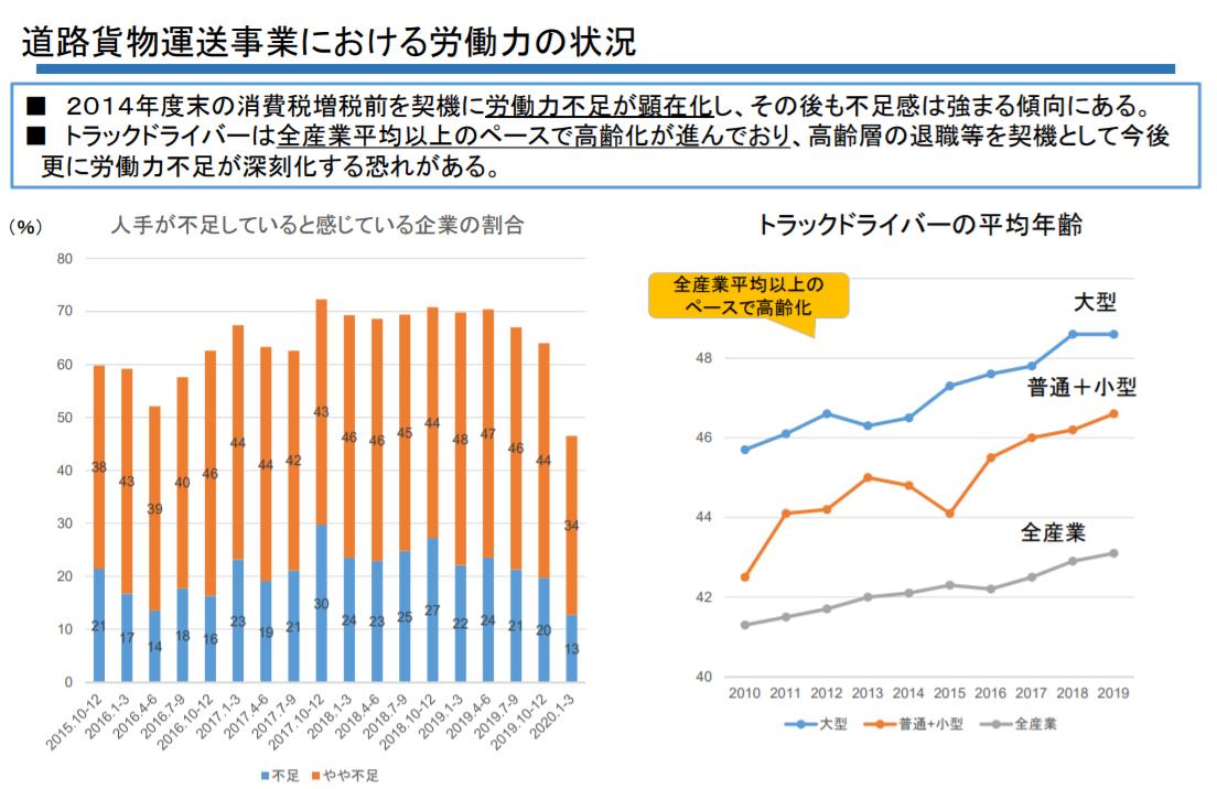 国土交通省:ドライバーの人手不足を表すグラフ