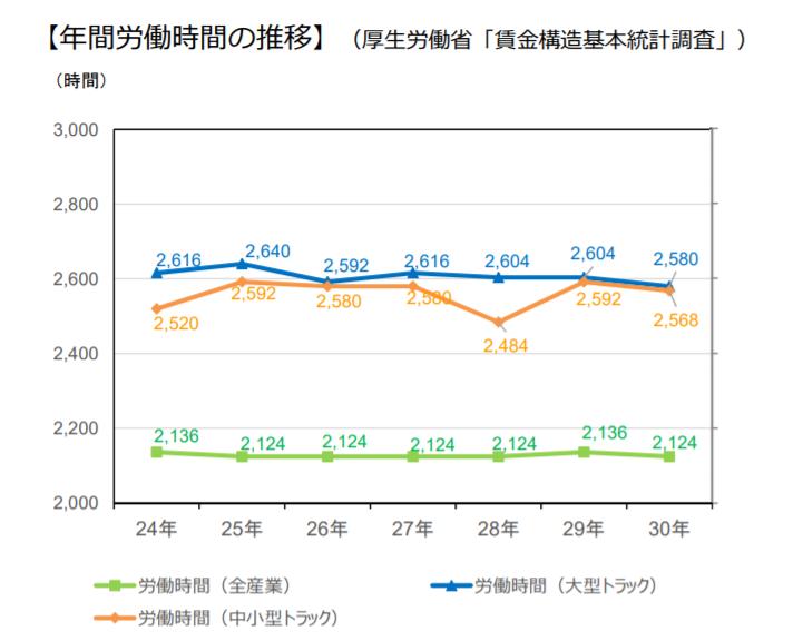 ドライバーの年間労働時間・全産業の年間労働時間:比較グラフ