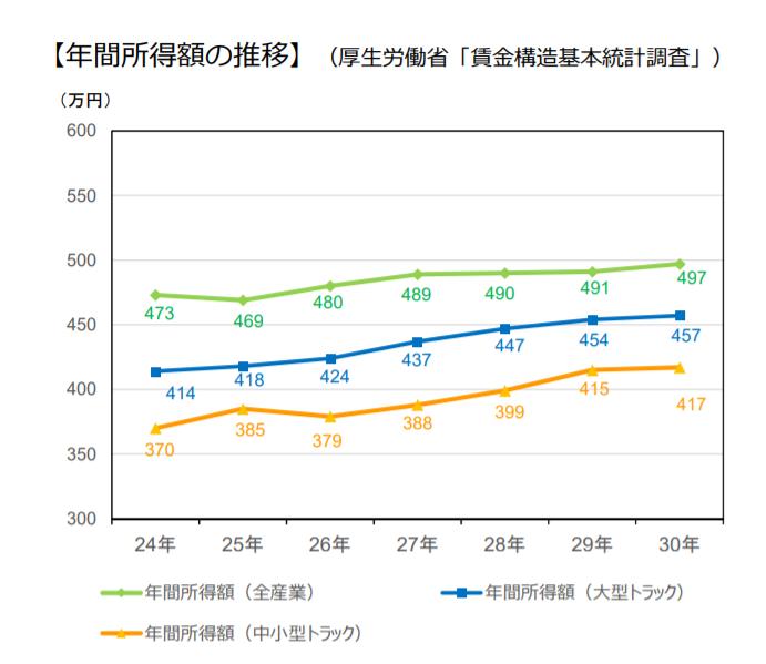ドライバーの年間所得金額・全産業の平均額:比較グラフ