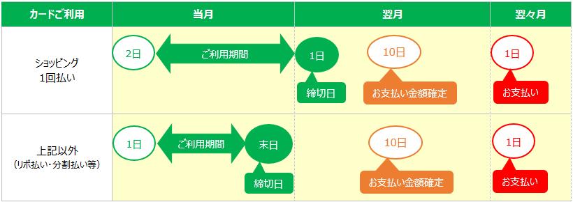 ZOZOカード【引き落とし日】