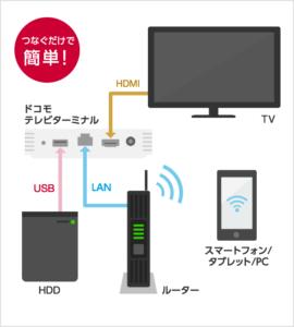 ひかりTV・録画方法|ご利用方法