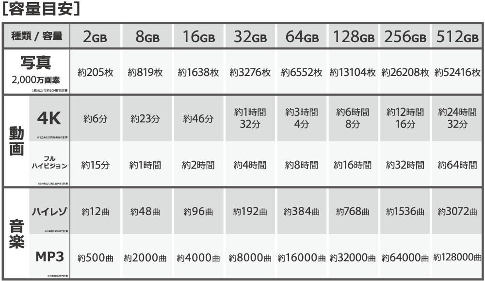ビッグカメラ・SDカードの選び方