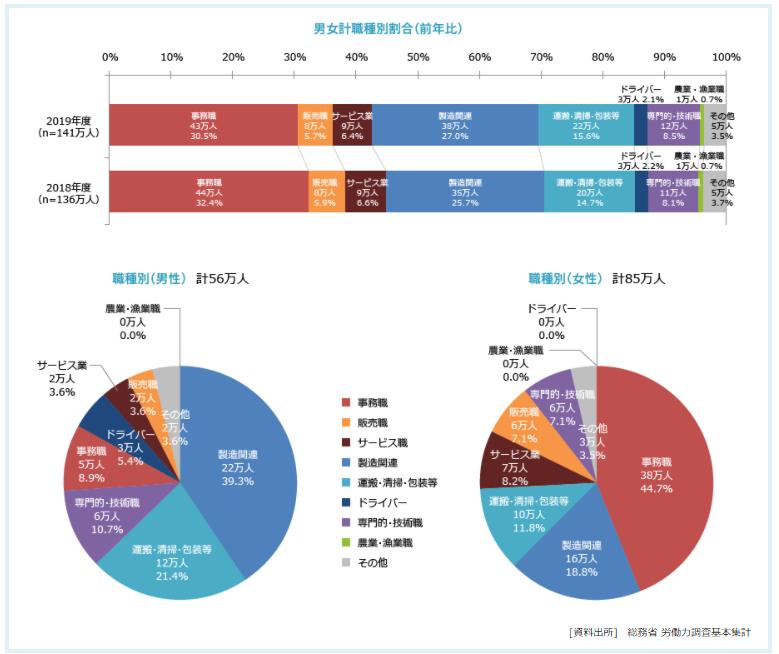 一般社団法人日本人材派遣協会の職種別派遣社員数